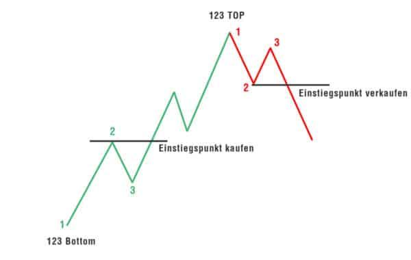 123 formation 02 image 600x380 1 Trading lernen im größten Tradingclub Deutschlands. Praxisnah und transparent