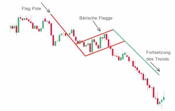barish flag image 600x380 1 Trading lernen im größten Tradingclub Deutschlands. Praxisnah und transparent