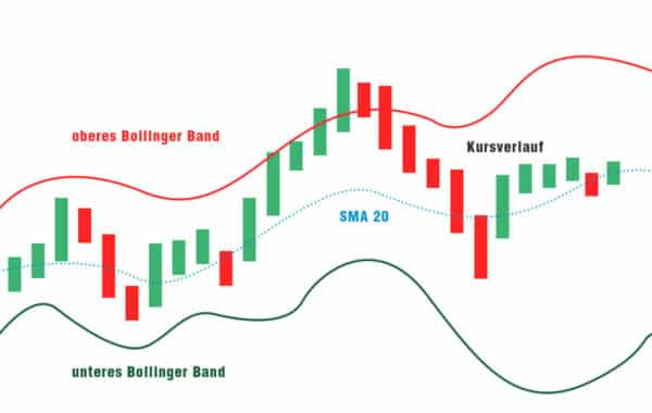 bollinger baender image 02 Trading lernen im größten Tradingclub Deutschlands. Praxisnah und transparent