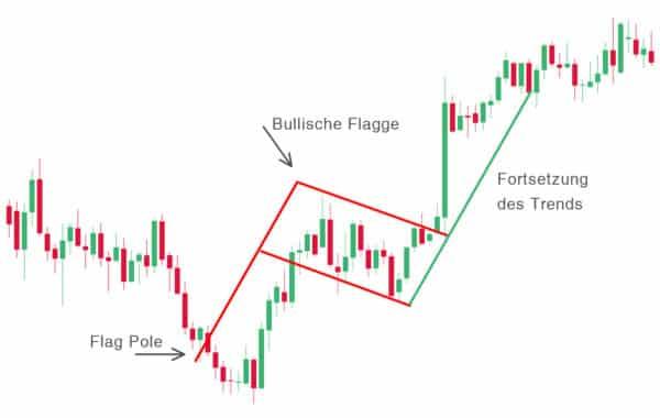 bullish flag.image 600x380 1 Trading lernen im größten Tradingclub Deutschlands. Praxisnah und transparent