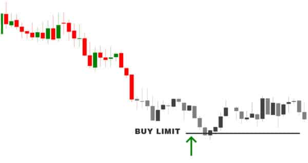 trading order buy limit