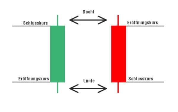 candle sticks image 02 600x380 1 Trading lernen im größten Tradingclub Deutschlands. Praxisnah und transparent