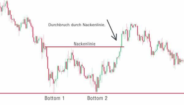 double bottom image 600x344 1 Trading lernen im größten Tradingclub Deutschlands. Praxisnah und transparent