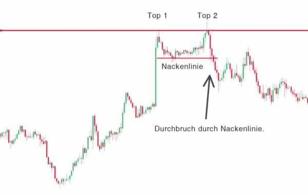 double top image 600x380 1 Trading lernen im größten Tradingclub Deutschlands. Praxisnah und transparent