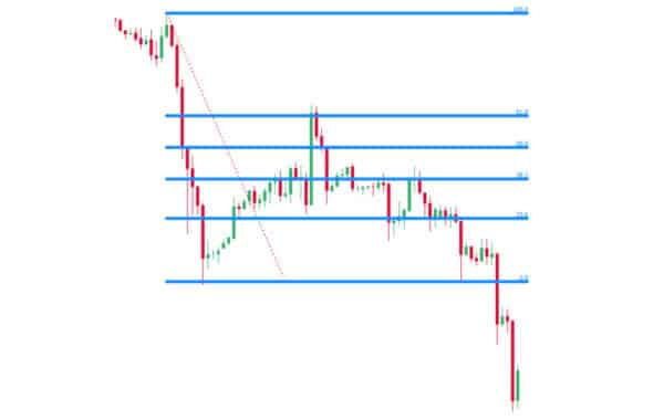 fibonacci retracement grafik 600x380 1 Trading lernen im größten Tradingclub Deutschlands. Praxisnah und transparent
