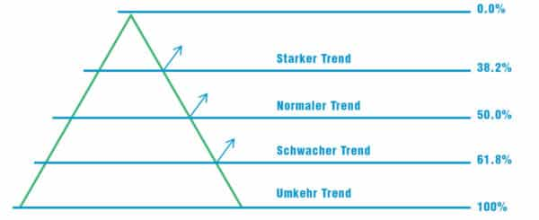 fibonacci retracements image 02 600x245 1 Trading lernen im größten Tradingclub Deutschlands. Praxisnah und transparent
