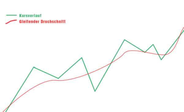 gleitender durchschnitte image 02 600x367 1 Trading lernen im größten Tradingclub Deutschlands. Praxisnah und transparent