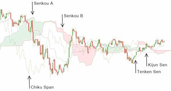 ichimoku cloud grafik 600x380 1 Trading lernen im größten Tradingclub Deutschlands. Praxisnah und transparent