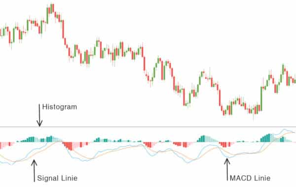 macd grafik 600x380 1 Trading lernen im größten Tradingclub Deutschlands. Praxisnah und transparent