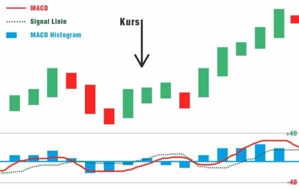 macd image 600x380 2 Trading lernen im größten Tradingclub Deutschlands. Praxisnah und transparent