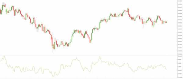 momentum indikator rsi grafik 600x380 1 Trading lernen im größten Tradingclub Deutschlands. Praxisnah und transparent