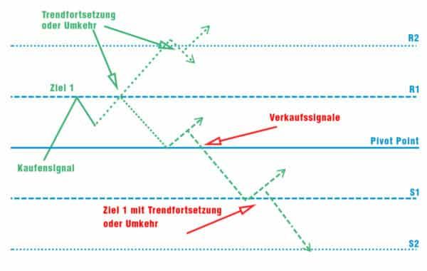pivotpoint image 02 600x380 1 Trading lernen im größten Tradingclub Deutschlands. Praxisnah und transparent