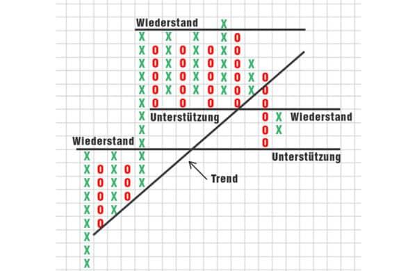 pointsfigures image 02 600x390 1 Trading lernen im größten Tradingclub Deutschlands. Praxisnah und transparent