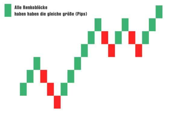 renko barsiimage 01 600x380 1 Trading lernen im größten Tradingclub Deutschlands. Praxisnah und transparent