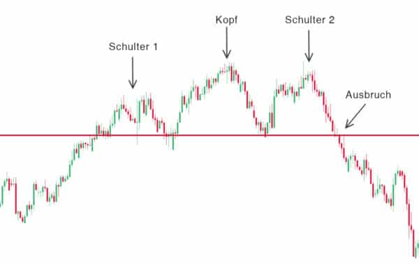schulter kopf grafik 600x380 1 Trading lernen im größten Tradingclub Deutschlands. Praxisnah und transparent