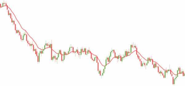 sma grafik 600x380 1 Trading lernen im größten Tradingclub Deutschlands. Praxisnah und transparent