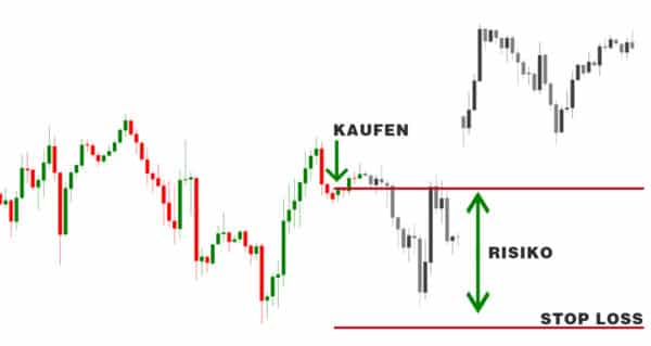 trading orderarten stop loss