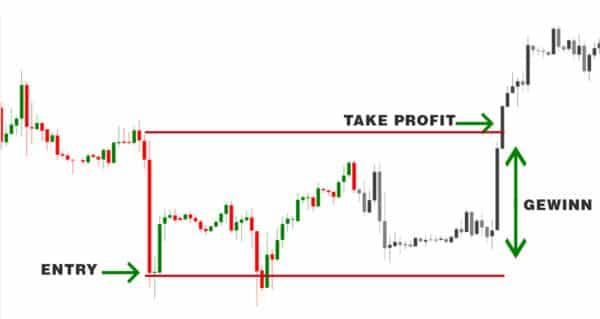trading orderarten take profit