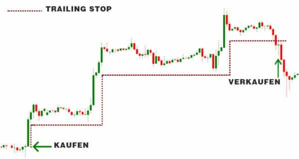 trading orderarten trailing stop