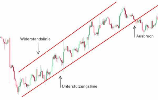 trendkanal grafik 600x380 1 Trading lernen im größten Tradingclub Deutschlands. Praxisnah und transparent