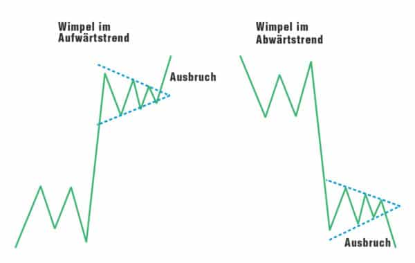wimpel image 02 600x380 1 Trading lernen im größten Tradingclub Deutschlands. Praxisnah und transparent